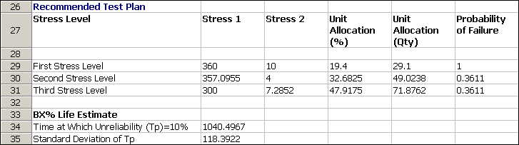 For Example, According To This Recommendation, The First Stress Level Of  The Test Should Be Combination Of 360 K And 10 V, And About 29 Units (or  19.4% Of ...  Example Test Plan