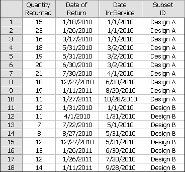 Example of a dates of failure warranty analysis thecheapjerseys Choice Image